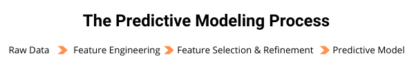 The Predictive Modeling Process (1)