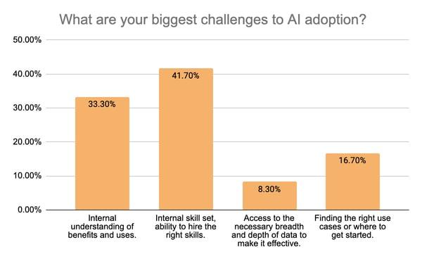 Question 4) AI adoption challenges