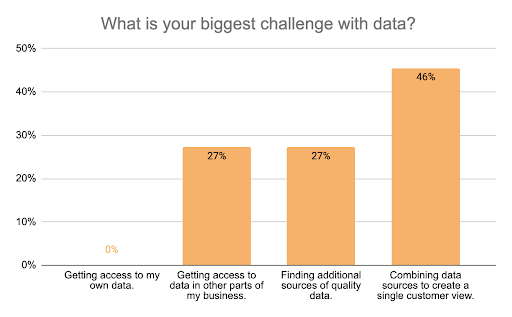 Question 2) What is your biggest challenge with data?