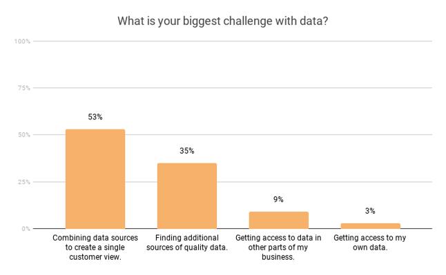 data-challenges