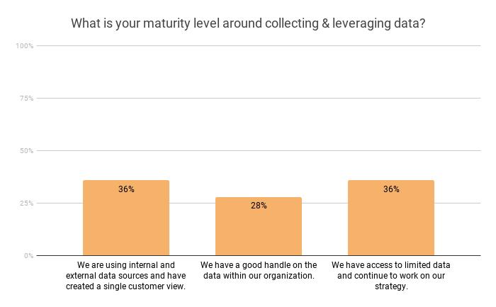 data-maturity