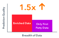 Enriched Data vs First party data