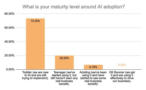 Question 3) Maturity level on AI adoption