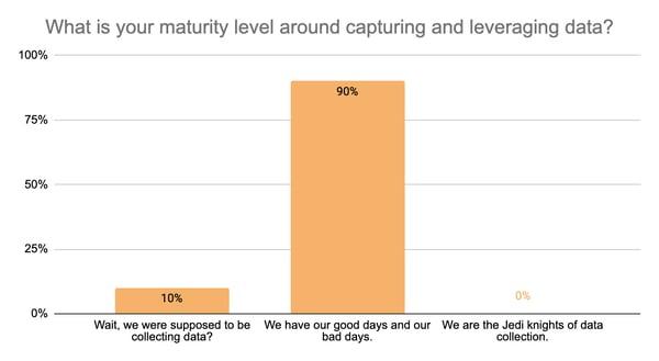 Question 1) Data maturity level