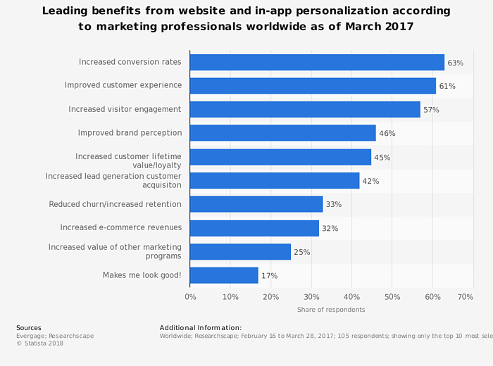 personalization in marketing